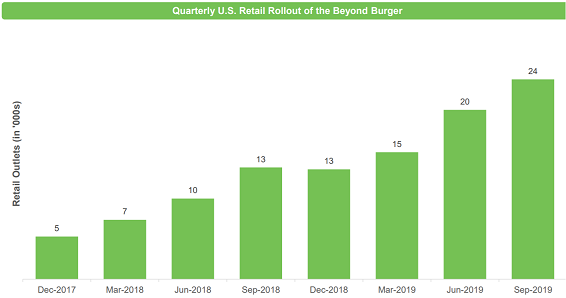 retail rollout_beyond beef