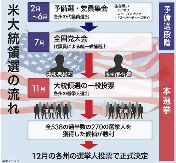 大統領選挙の流れ