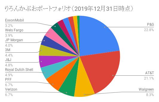 りろんかぶおポートフォリオ(2019年12月31日時点)