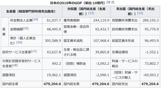 GDP 三面等価の例2