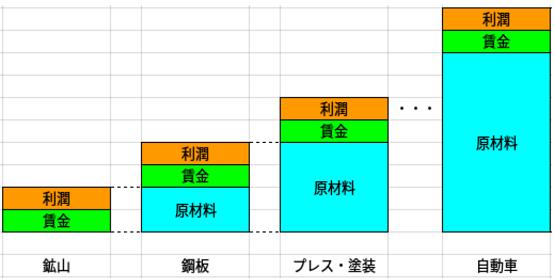 GDP 自動車の例