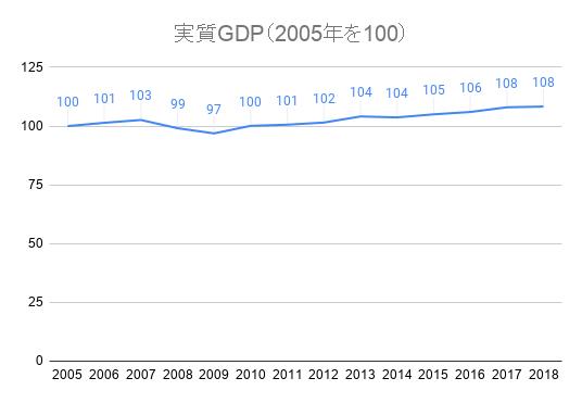 実質GDP(2005年を100) (1)