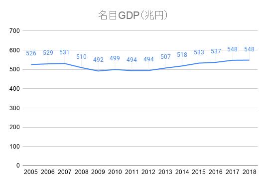 名目GDP(兆円)