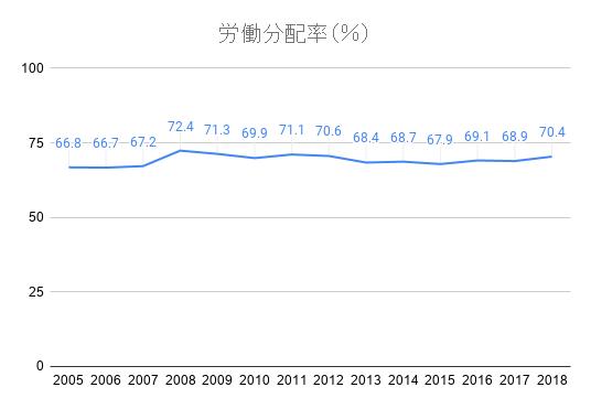 労働分配率(%)