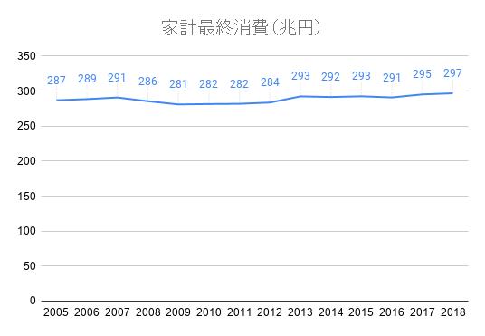 家計最終消費(兆円)