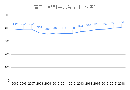 雇用者報酬+営業余剰(兆円)