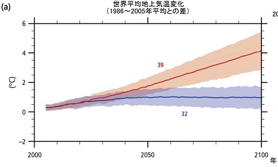 気温変化予測20200217