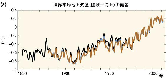 地球気温上昇20200217