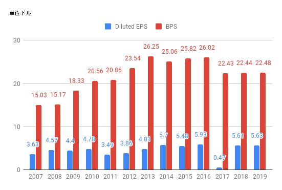 eps-2019-JNJ.png