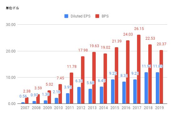 eps-AAPL-2019.png