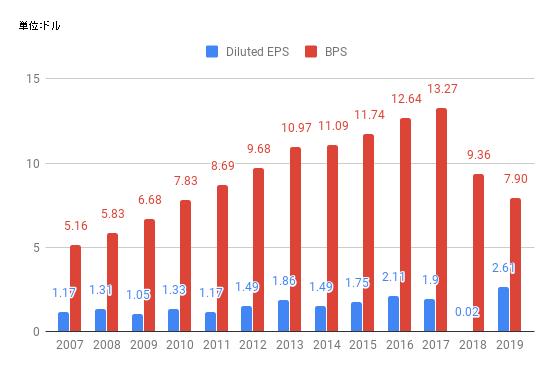 eps-CSCO-2019.png
