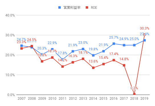 roe-CSCO-2019.png