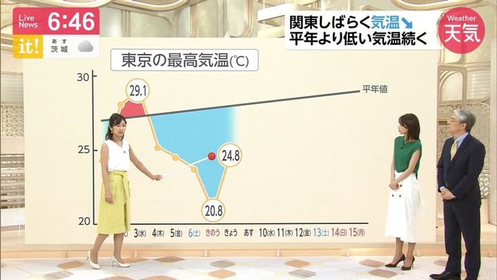 2019年07月08日酒井千佳の画像08枚目