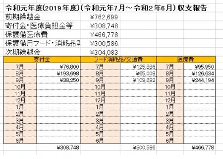 令和元年度収支報告(仮)
