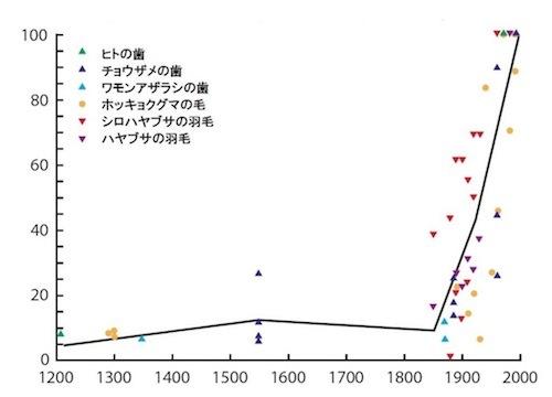 北極圏の生体の過去のメチル水銀量の推移fish37