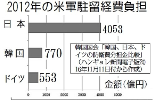 20190807朝日新聞がデカイ捏造記事を連発!【米国「米軍駐留費、日本は5倍負担を」!「ホワイト国継続を」】