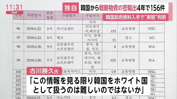 """【独自】韓国から戦略物資の不正輸出 4年で156件 韓国政府資料入手で""""実態""""判明"""
