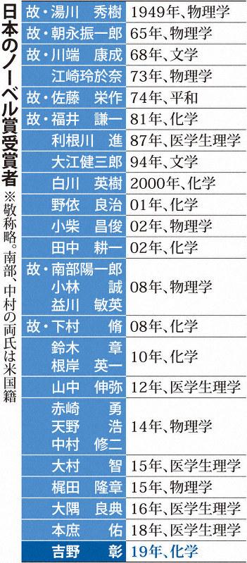ノーベル化学賞に吉野彰・旭化成名誉フェローら3人 リチウムイオン電池開発