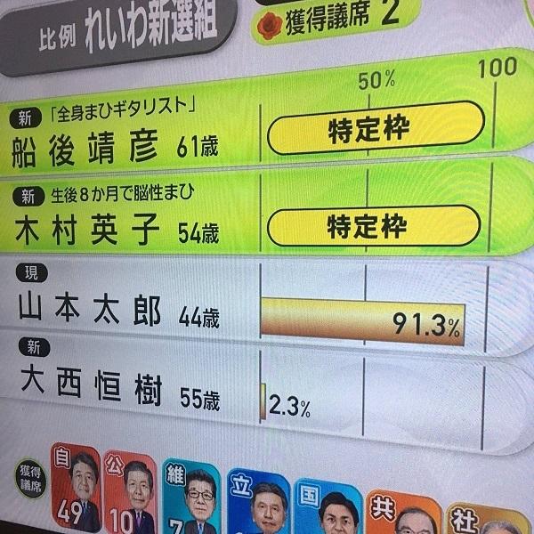 山本太郎、比例で史上最多得票しながら落選