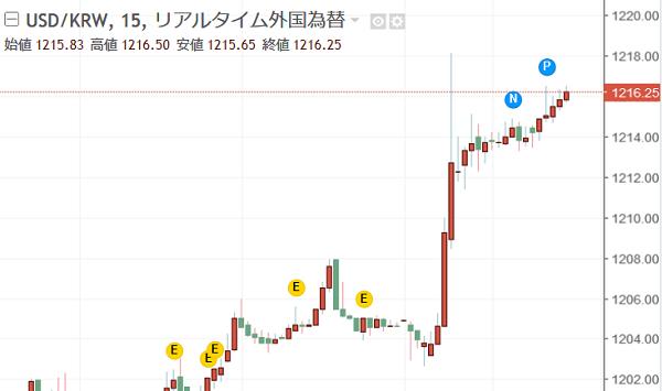 やはり、韓国の破たんは、通貨ウォンの暴落などに伴う外貨不足(通貨危機)によって起こるものと考えられる。