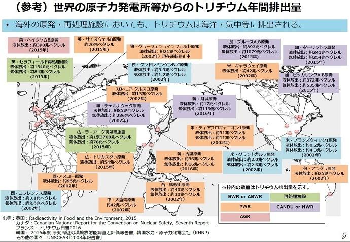 世界の原子力発電所等からのトリチウム年間排出量 ・海洋の原発。再処理施設においても、トリチウムは海洋・気中東に排出される。