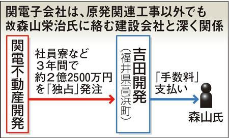20191002高浜町助役は地元同和のドンだった!森山栄治の土下座強要や脅迫・関電金品受領に部落と在日韓国人