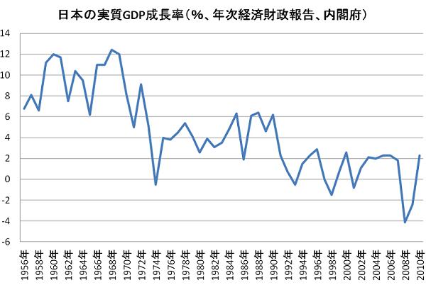 日本の経済成長率 実質GBP成長率 日本は、1965年の「日韓国交正常化」や1972年の「日中国交正常化」の前の方が遥かに経済が発展していた!