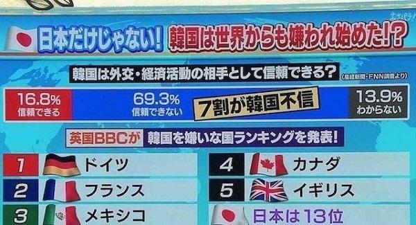 20190811テレビ「韓国は世界からも嫌われ始めた」・BBC「韓国を嫌いな国ランキング!独1位、日13位」!独1位、日13位」