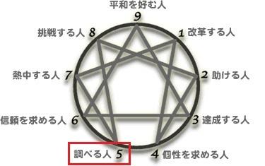 エニアグラム図タイプ5