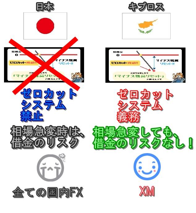 ゼロカット日本とキプロス比較