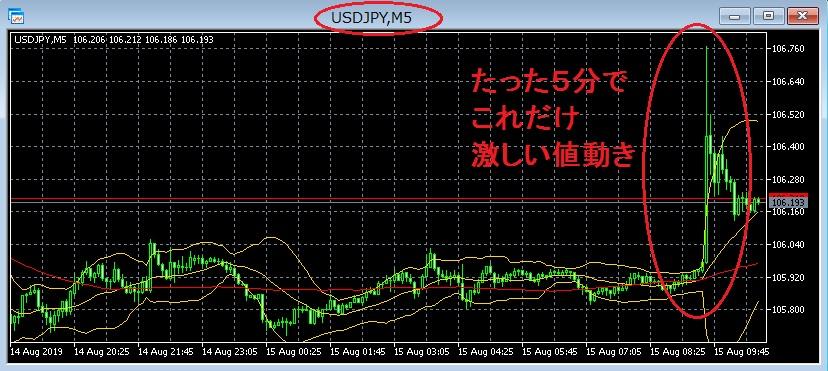 ドル円20190815-16時45分-5分足