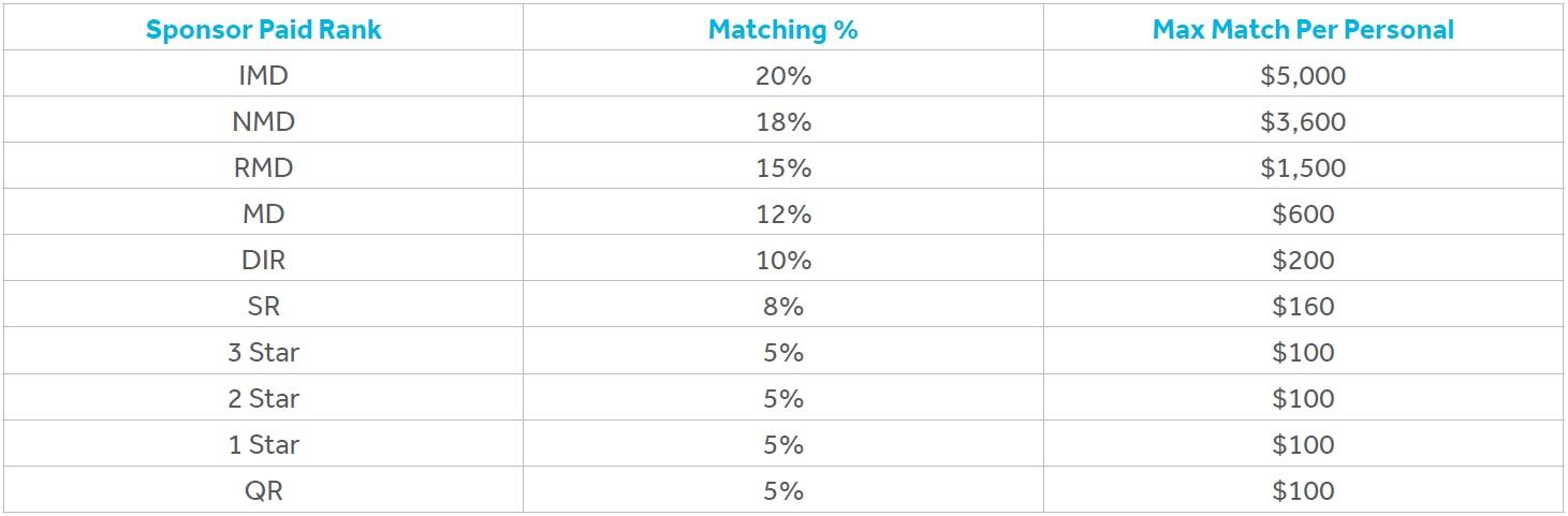 ワールドベンチャーズマッチングボーナス表