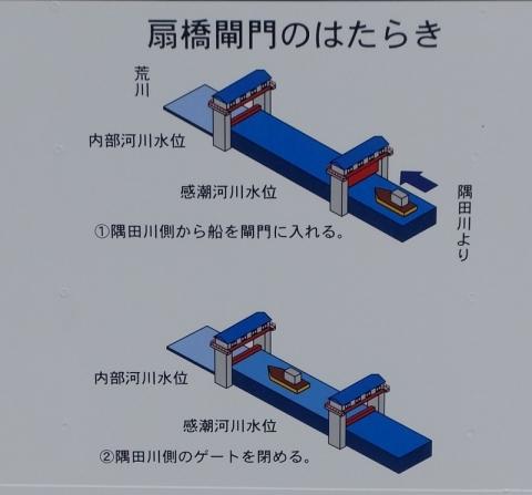 扇橋閘門のはたらき