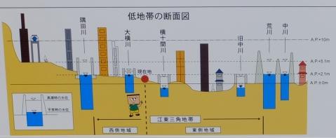 江東三角地帯断面図