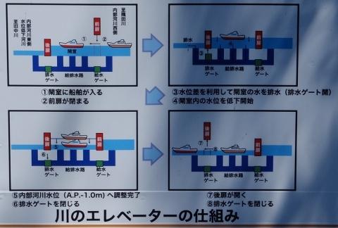扇橋閘門の仕組み