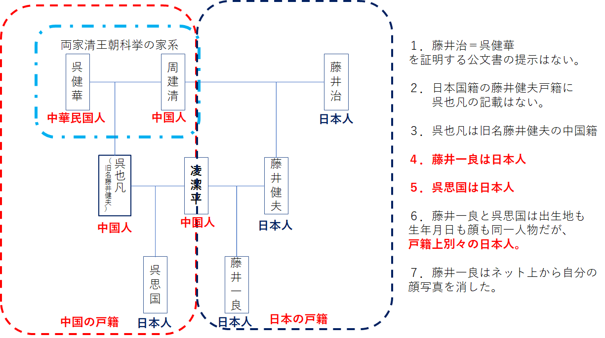 図かい藤井家系図