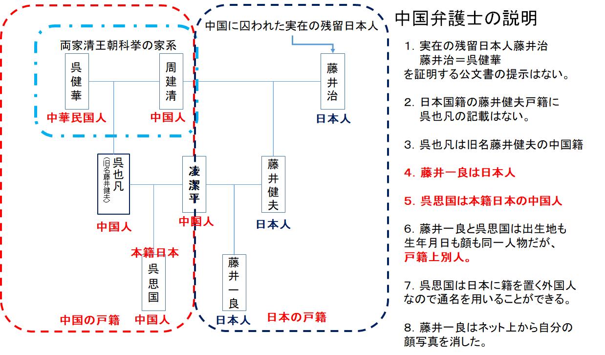 図解藤井家系2