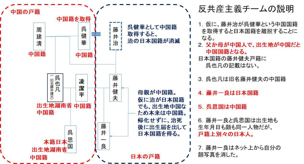 図解藤井家系3