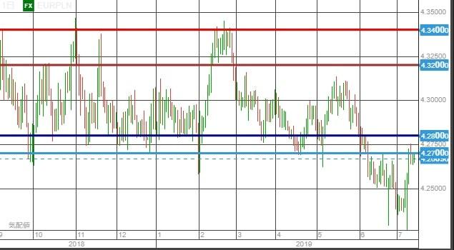 eurpln chart0714-min