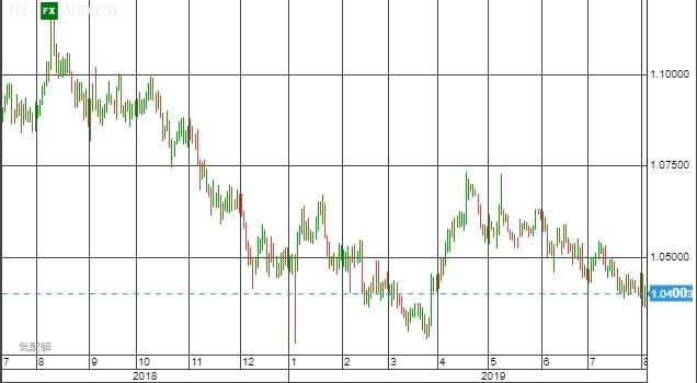 AUDNZD chart0803-min
