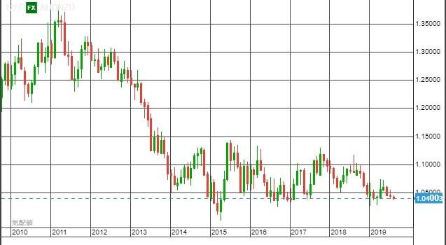 AUD NZD chart month1908-min