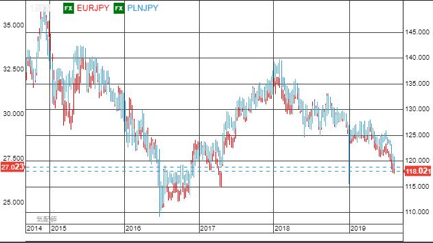eur vs pln5year-min