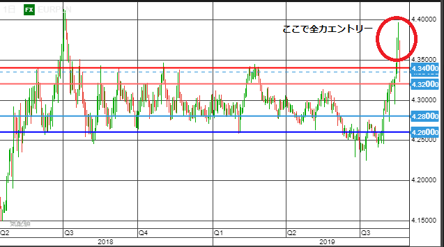 eurpln chart0817-min