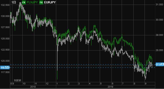 eur vs pln0922-min