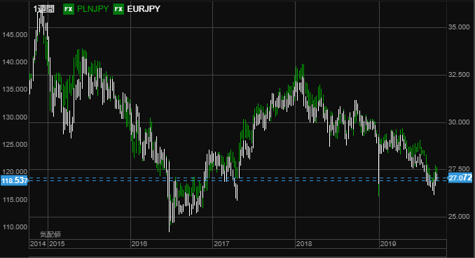 eur vs pln 0922 5year-min