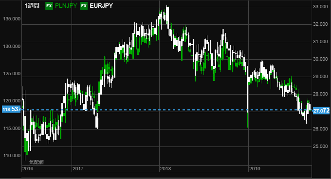 EUR vs pln 0922 3year-min