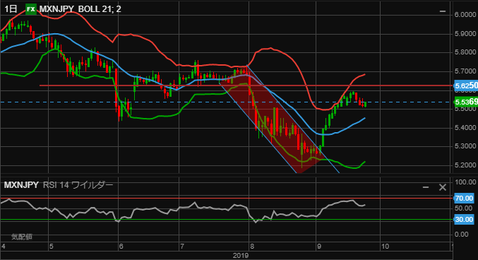 MXN chart0924-min