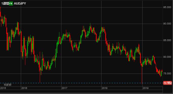AUD chart1910_2015-min