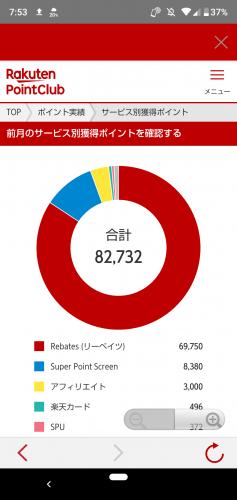 楽天PointClubアプリ 獲得レポートの円グラフ③