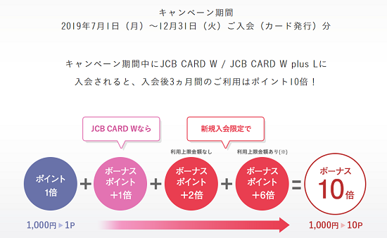 JCBカードキャンペーン